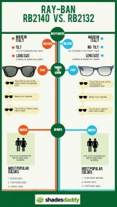 Ray-Ban RB2140 vs. RB2132