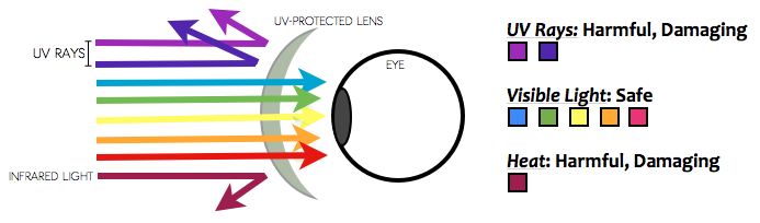 Uv Protection Sunglasses  the difference between uv protection and polarized sunglasses